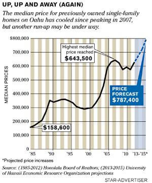 メディアは供給不足によりハワイ不動産の価値上昇を予想しています。